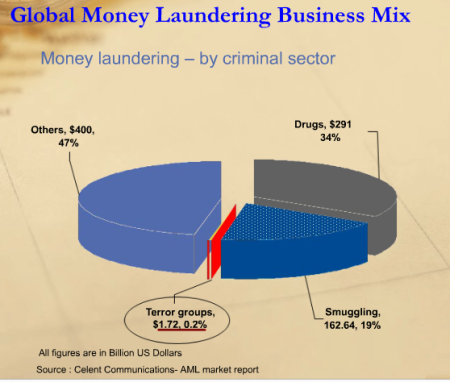 Money laundering by criminal sector
