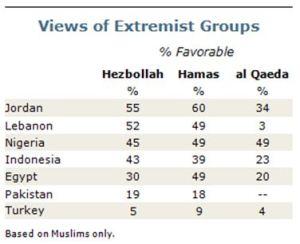 Chart on Jordan poll results