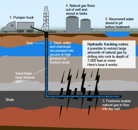 Depiction of fracking process