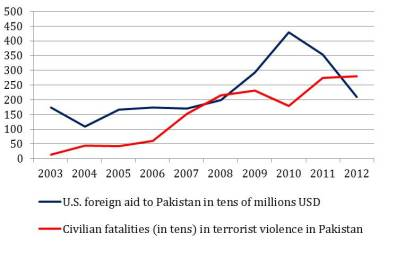 Data from 2003 to 2012 show a general increase in American foreign aid to Pakistan measured in tens of millions of U.S. dollars and an increase in the number of civilian fatalities from terrorist attacks measured in tens.