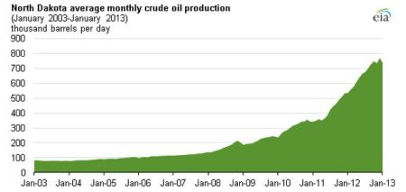 http://www.pennenergy.com/articles/pennenergy/2013/03/north-dakota-oil-production-reaches-new-high-in-2012.html?cmpid=EnlDailyPetroMarch192013