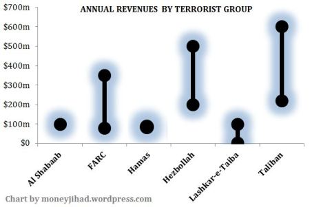 Low-high chart displaying estimated annual revenues of jihadist groups and the FARC